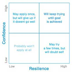 A two-by-two grid showing how people think when confidence is plotted against resilience. When confidence and resilience are both high, people will keep trying until a goal is achieved. When confidence is high but resilience is low, people may apply once but will give up if it doesn't go well. With resilience high and low confidence, people may try a few times but will doubt themselves. And when both resilience and confidence are low, they probably won't apply at all.