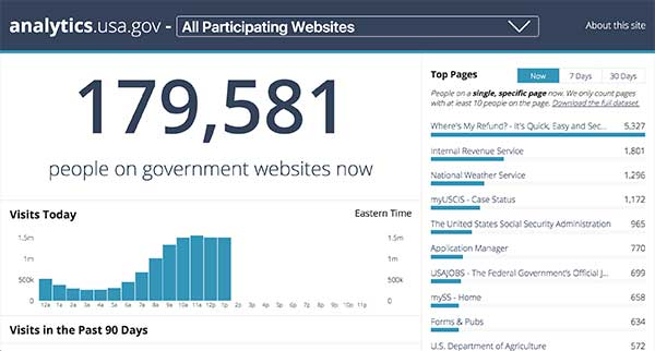 The Analytics dot U.S.A. dot gov dashboard shows various visitor data at 3:15 pm on March 10, 2016.