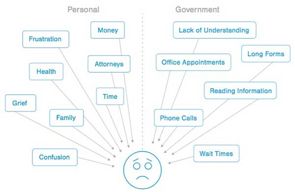An infographic showing sources of pressure and types of emotions a person might feel after different interactions with the government.