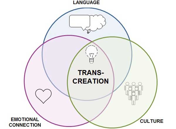 A transcreation venn diagram with 3 intersecting spheres for Language, Emotional Connection, and Culture.