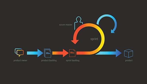 Scrum agile flow chart