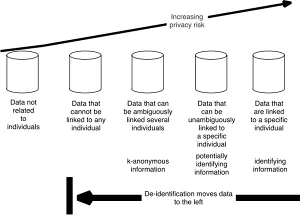 The Data Identifiability Spectrum from the October 2015 National Institute of Standards and Technology Internal Report [NISTIR] 8053. As shown in this figure, all data exist on an identifiability spectrum. At one end (the left) are data that are not related to individuals (for example, historical weather records) and therefore pose no privacy risk. At the other end (the right) are data that are linked directly to specific individuals. Between these two endpoints are data that can be linked with effort, that can only be linked to groups of people, and that are based on individuals but cannot be linked back. In general, de-identification approaches are designed to push data to the left while retaining some desired utility, lowering the risk of distributing de-identified data to a broader population or the general public.