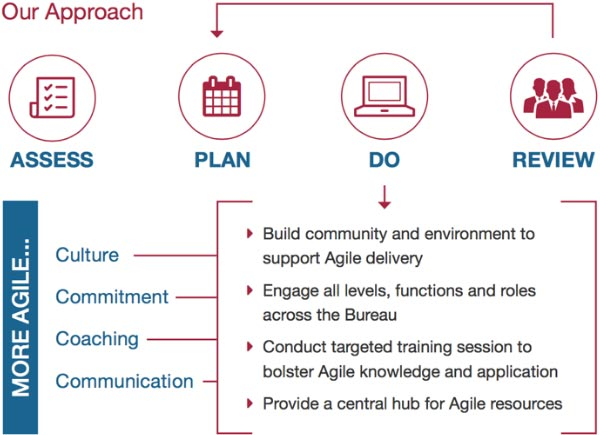 600-x-435-Census-Bureau-Agile-Approach-graphic