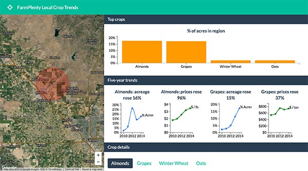 Screencapture of FarmPlenty Local Crop Trends for Almonds