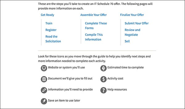 A screenshot from the I.T. Schedule 70 guide.