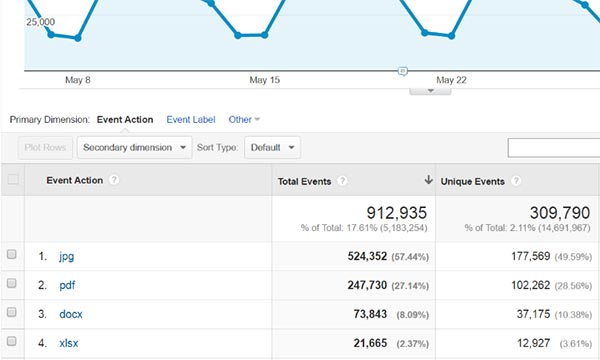 Screen capture of Google Analytics showing metrics for 4 file types.