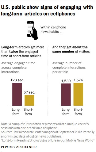 U.S. public show signs of engaging with long-form articles on cellphones.