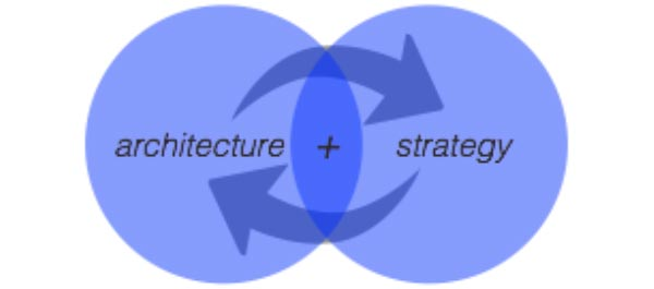 An architecture and strategy venn diagram.