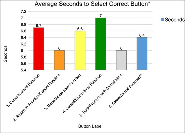 Figure 8: Average Seconds to Select Correct Button. Notes: \*Task 4 data excludes one incorrect selection, \** Task 6 was only performed by two participants.