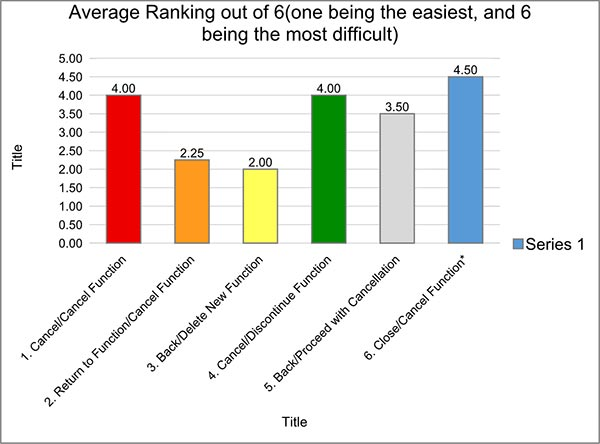 Figure 9: Average Ranking out of 6 (one being the easiest, and 6 being the most difficult).