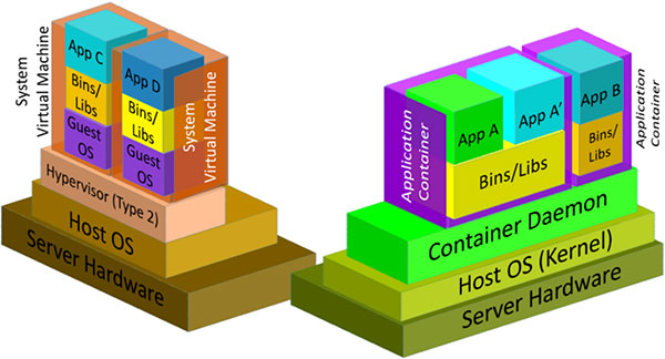 A screen capture of Figure 1 from the PDF file, NIST Definition of Microservices, Application Containers and System Virtual Machines showing the differences between System Virtual Machines and Application Containers.