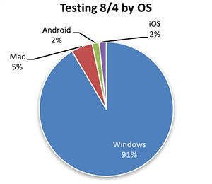 August 4th testing by operating system (OS) shows 91 percent using Windows, 2 percent for iOS, 2 percent for Android, and 5 percent for Mac.