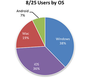 August 25th testing by operating system (OS) shows 38 percent using Windows, 36 percent for iOS, 7 percent for Android, and 19 percent for Mac.