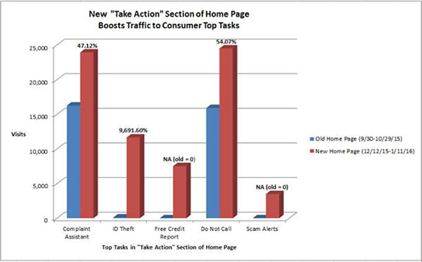 A chart comparing visits to old and new homepage is titled, New Take Action Section of Homepage Boosts Traffic to Consumer Top Tasks.
