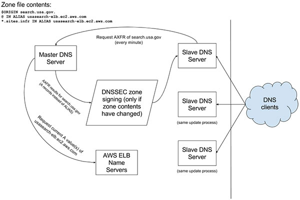 A multi-tier alias and DNSSEC architecture flowchart.