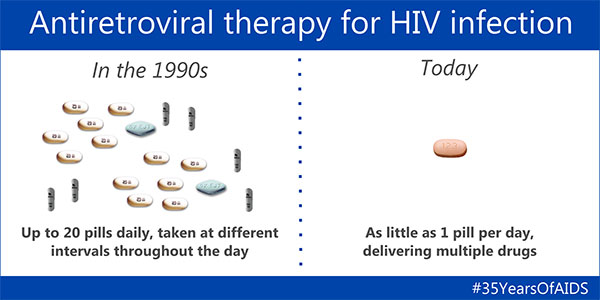 Infographic: Antiretroviral therapy for HIV infection has changed dramatically in the past two decades.
