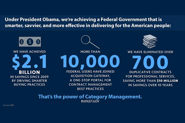 An infographic for the Power of Category Management shows that: Under President Obama, we're achieving a Federal Government that is smarter, savvier, and more effective in delivering for the American ppl. We have achieved $2.1 billion dollars in savings since 2009 by driving smarter buying practices, more than 10,000 federal users have joined Acquisition Gateway, a one-stop portal for contract management best practices, and we have eliminated over 700 duplicate contracts for professional services, resulting in more than $10 million dollars in savings over 10 years.