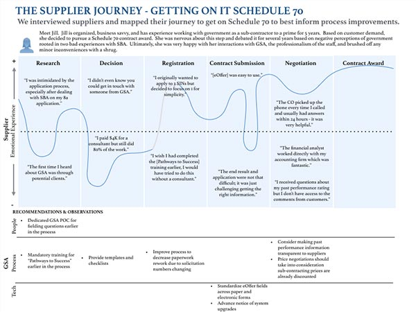 Sample Journey Map Based on Supplier Interviews