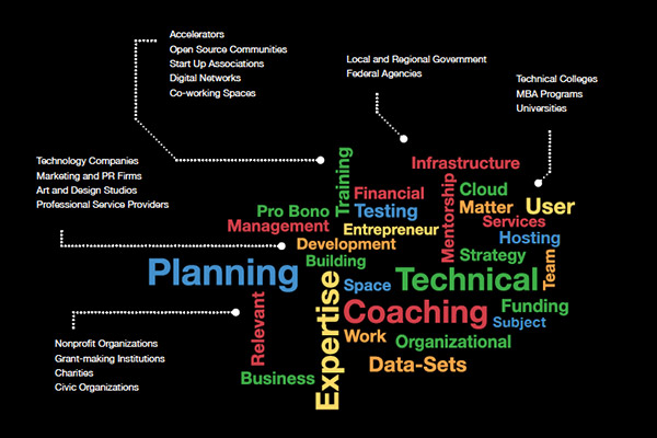Word cloud infographic for NASA's Project Accelerator Toolkit.