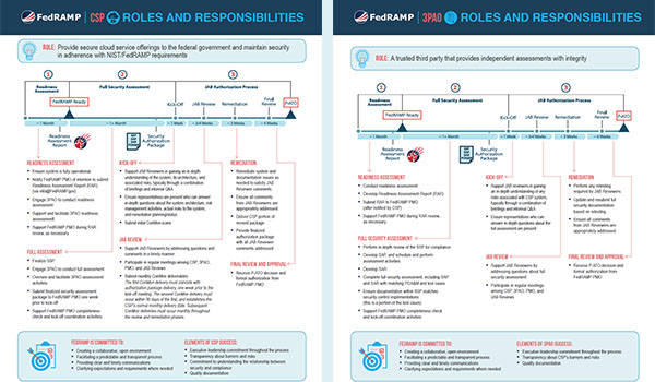 Side-by-side screen captures of the infographics in the 2 FedRAMP PDF files linked above.