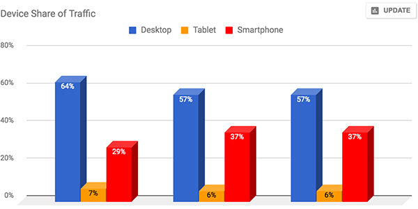 Chart: Device Share of Traffic.