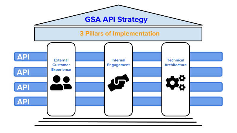 Illustration of GSA's 3-pillar approach for implementing the API strategy — external customer experience, internal engagement, and technical architecture