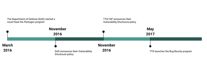 Timeline showing the evolution of government bug bounty programs starting in 2016 with the Department of Defense and ending in May of 2017 with TTS launches the bug bounty program.
