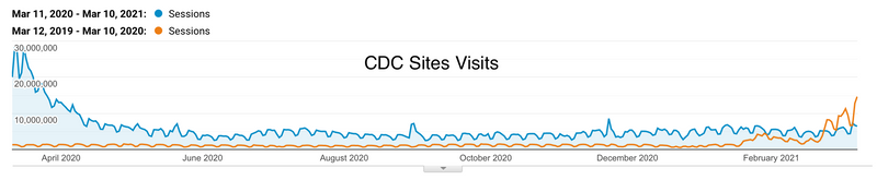 A line chart compares visits to CDC websites from March 11, 2020 to March 10, 2021 in blue, to the previous year, March 12, 2019 to March 10, 2020, in orange. The blue line shows much more traffic in the recent year.