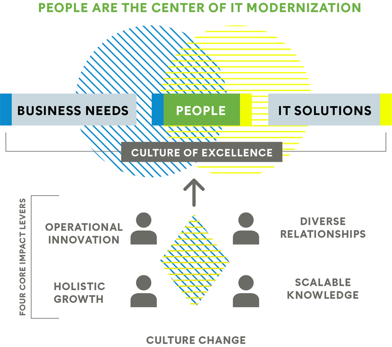 An infographic shows how people are at the center of IT Modernization. A blue circle representing business needs and a yellow circle representing IT solutions overlap at the center in green to show that people are the focus. This relationship is the basis for a culture change. The four core impact categories for a culture of excellence include operational innovation, holistic growth, scalable knowledge, and diverse relationships.