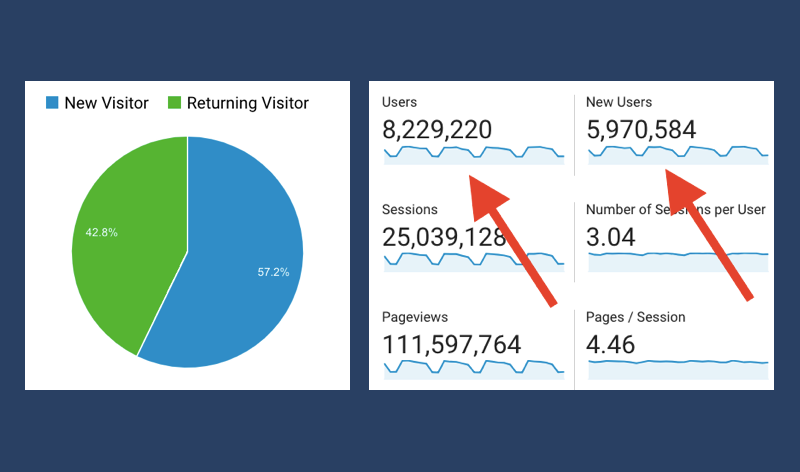 Two graphs from an analytics report are shown side by side. Left: a pie chart showing the percentage breakdown between new and returning visitors. Right: red arrows point to the number of 'users' and 'new users.'