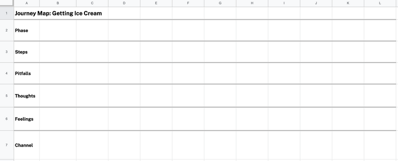 A simple spreadsheet version of a journey map for easy remote collaboration