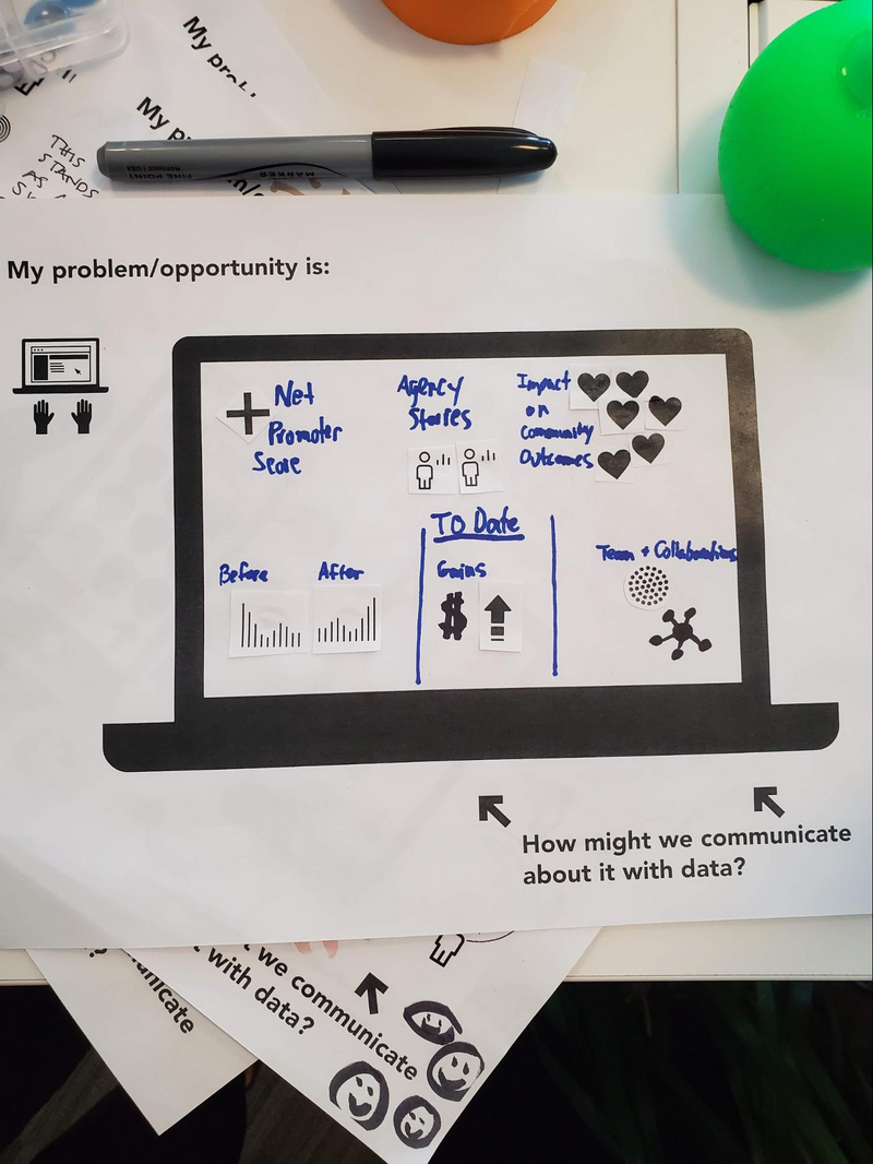 "A few desktop design templates and a black marker fill most of the photo. The top sheet shows a sketch of a desktop dashboard concept. Along the top of the paper, it reads, ""My problem or opportunity is: ,"" and leaves space for someone to write in the answer. Below that are two black laptop icons. A small one on the left has a web page and mouse pointer on the screen, with two hand icons below it. On the right, is a large laptop icon that had an empty space for the screen. Below it, reads, ""How might we communicate with it with data?"" Two arrows point up toward the large laptop. A participant has added six sections of text and icons to the screen space: Net Promoter Score, Agency stories, Impact on community outcomes, Before and After graphs, financial Gains to date, and Team and Collaborations."