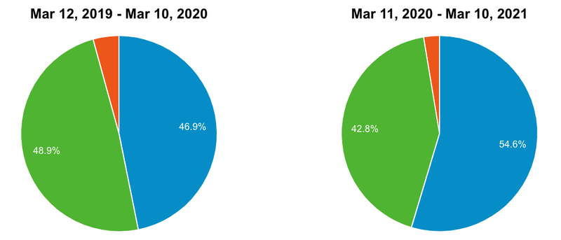 Two pie charts compare visits to DAP sites by types of devices. The left pie chart shows device percentages for the year prior to COVID-19. From March 12, 2019 to March 10, 2020, traffic from desktop users (green) was 48.9%, while mobile users (blue) were only 46.9% (with the remaining 4.2% of traffic, seen in red, was from tablet users. The pie chart on the right covers the year since the pandemic and depicts an increase in mobile share in the more recent year; March 11, 2020 to March 10, 2021. For this time period, mobile traffic (in blue) increased to 54.6% while desktop traffic (green) dropped to 42.8%; the remaining 2.6% was from tablet users (in red).