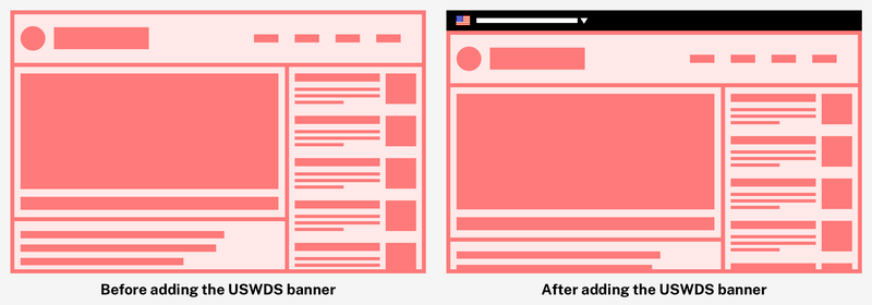 Two wifreframe illustrations of the same website, side by side. The second image has a black banner across the top with a USA flag icon in the corner. This is meant to show the addiion of the USWDS banner at the top of a website.