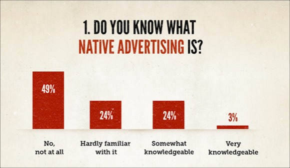 Copyblogger Native Advertising Survey