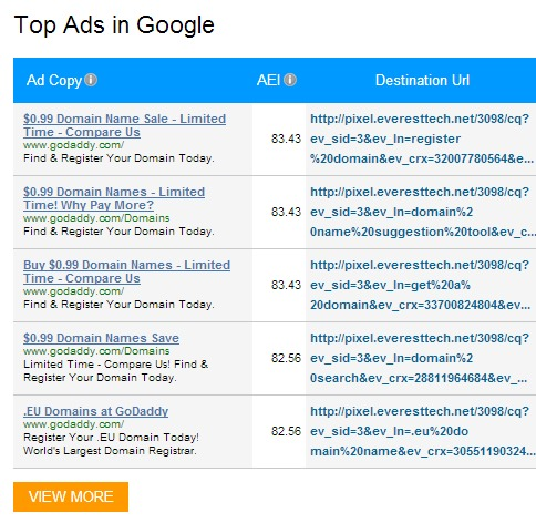 Top Ads in Google
