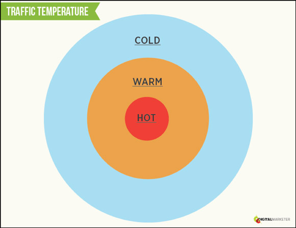 dating hot and cold