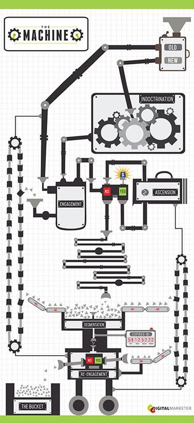 email-machine-diagram