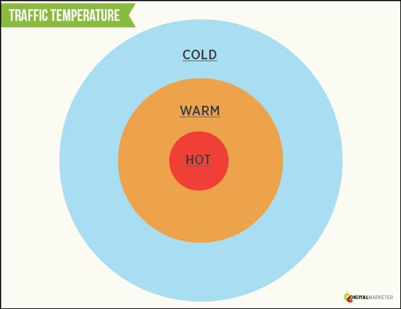 traffic-temperature-img1