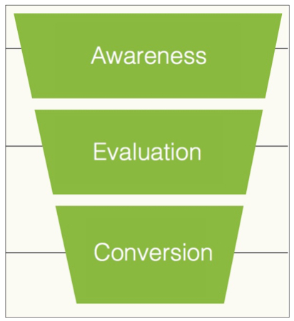 Content Marketing And The Marketing Funnel