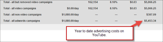 Advertising costs on YouTube