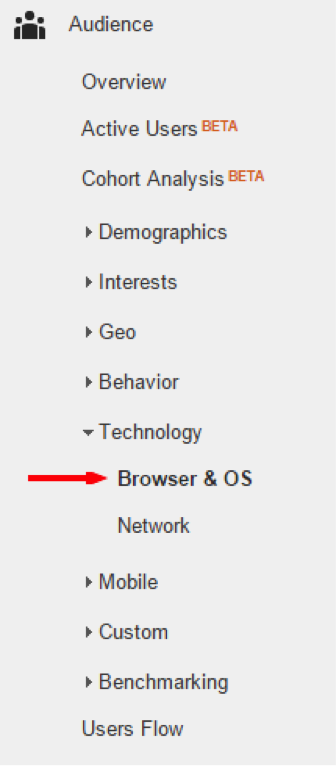 Google Analytics Browser and OS Report