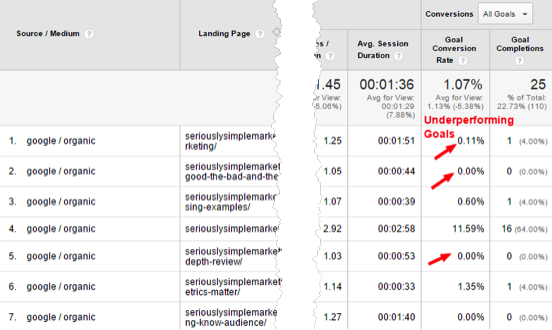Google Analytics Report with a Secondary Dimension