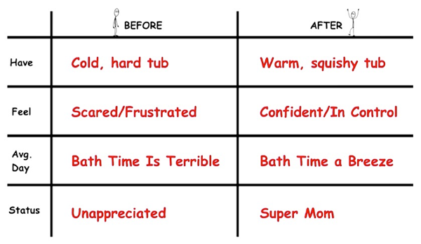 The Before and After Grid With Examples