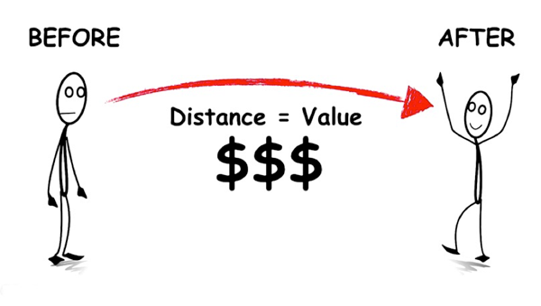 Value is created by the distance between the Before and After state.