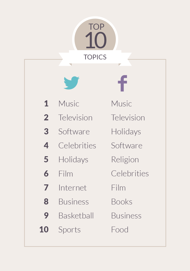 Most Engaging Social Media