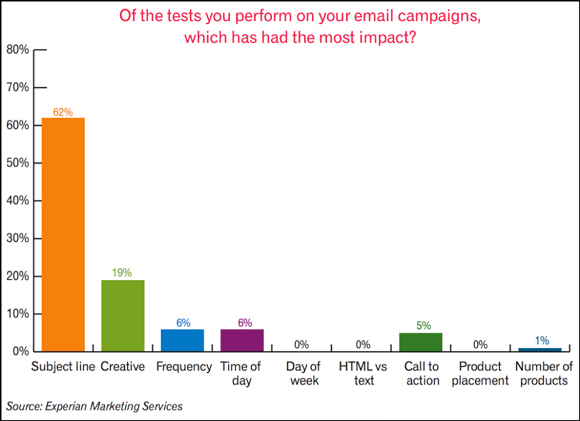 Graph from CrazyEgg based on Experian data showing that the email subject line has the biggest impact
