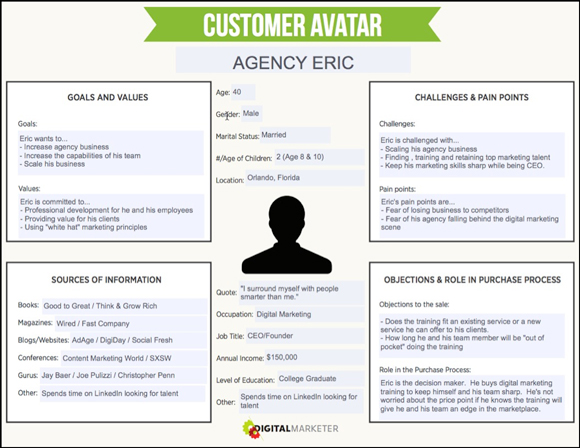 Example of Customer Avatar from Digital Marketer
