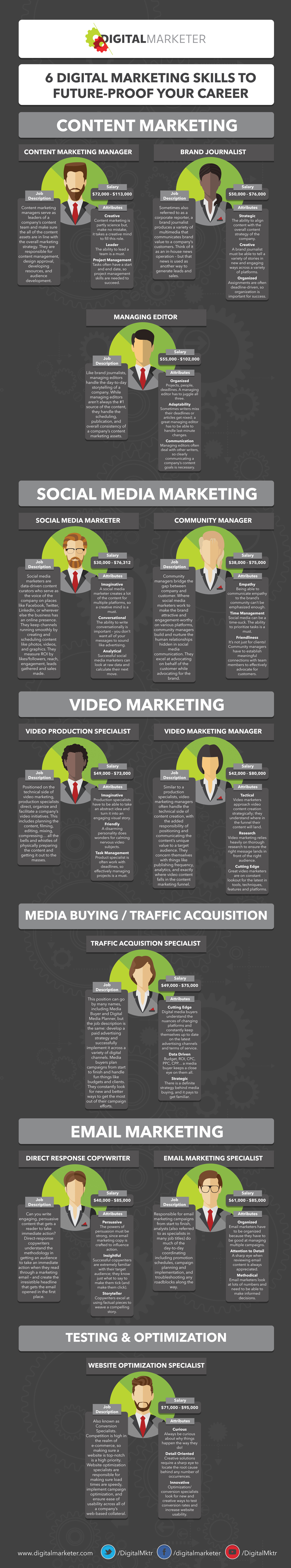 Skills To Put On A Resume Infographic  Marketing Resume Skills