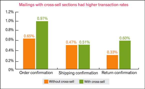 Emails with cross-sell sections had higher transaction rates